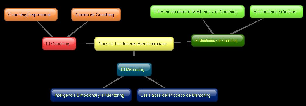 Nuevas Tendencias Administrativas: soda.ustadistancia.edu.co/enlinea/3momento...