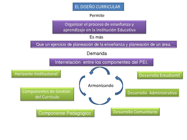 PEDAGOGÍA ONLINE: DISEÑO CURRICULAR