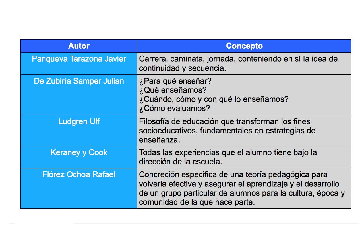 Concepto y tipos de Currículo