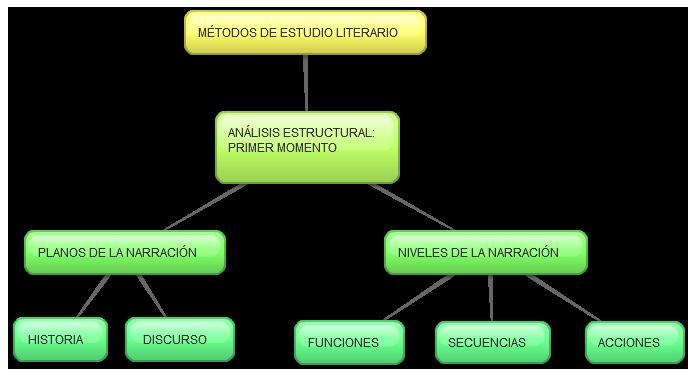 MÉTODOS DE ESTUDIO LITERARIO