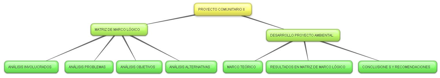 Mapa conceptual for Proyecto de comedor comunitario