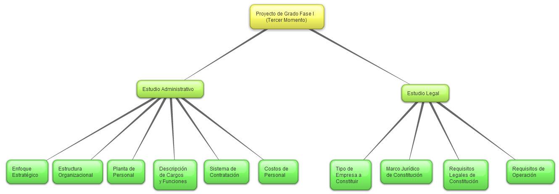 Proyecto de Grado Fase I (Tercer Momento)