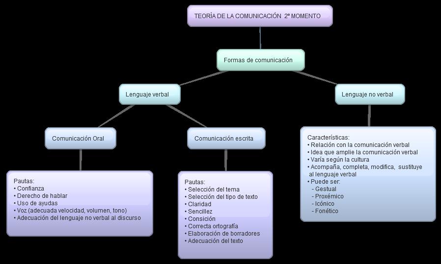 TEORÍA DE LA COMUNICACIÓN II MOMENTO