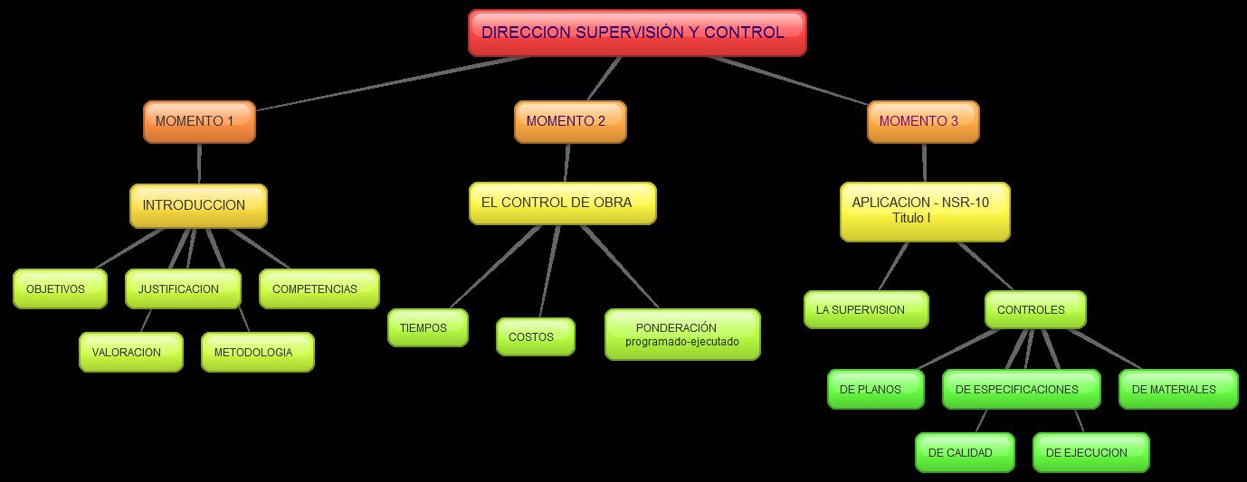 DIRECCIÓN SUPERVISIÓN Y CONTROL