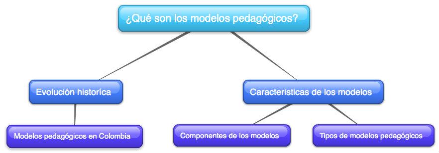Qué son los modelos pedagógicos?