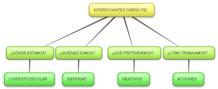 CURRÍCULO ADMINISTRACION Y EVALUACION DE CENTROS PREESCOLARES